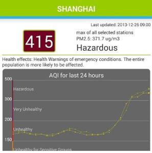 Shanghai Air Quality Index on Dec 6 - 415 to 500 to Beyond Index